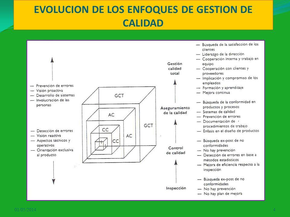 EVOLUCION DE LOS ENFOQUES DE GESTION DE CALIDAD 01/05/20144