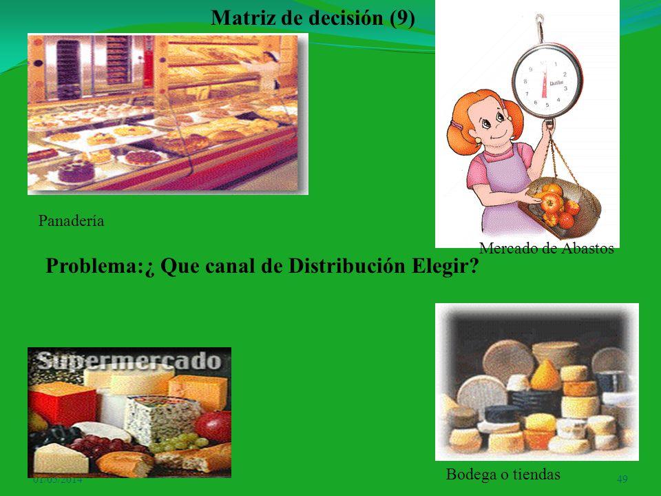 01/05/201449 Matriz de decisión (9) Panadería Mercado de Abastos Bodega o tiendas Problema:¿ Que canal de Distribución Elegir?
