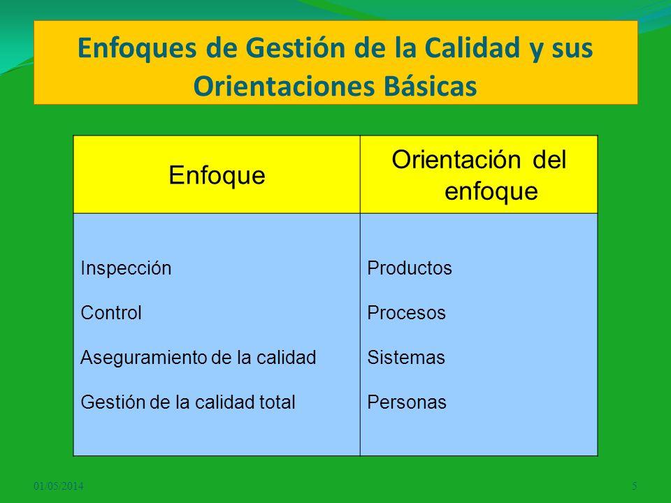 Enfoques de Gestión de la Calidad y sus Orientaciones Básicas Enfoque Orientación del enfoque Inspección Control Aseguramiento de la calidad Gestión d