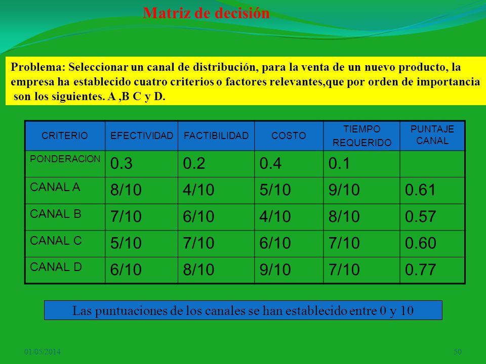 01/05/201450 Matriz de decisión Problema: Seleccionar un canal de distribución, para la venta de un nuevo producto, la empresa ha establecido cuatro c