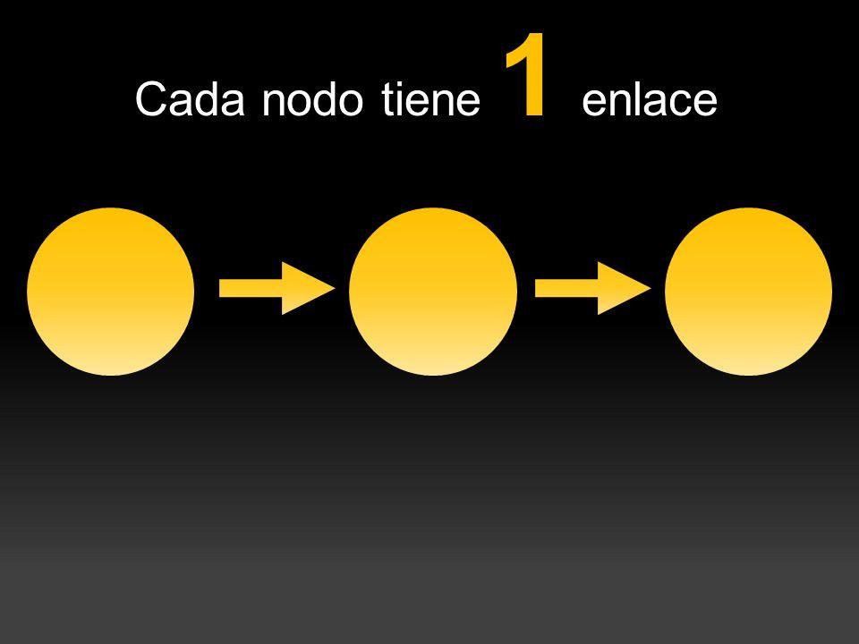 Cada nodo tiene 1 enlace