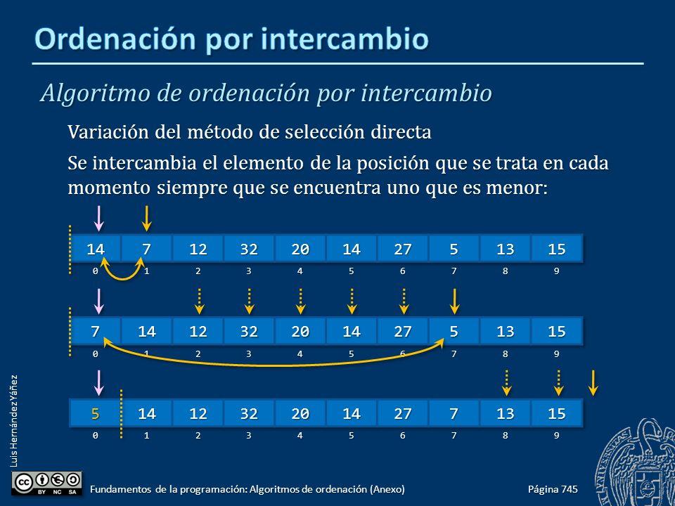 Luis Hernández Yáñez Algoritmo de ordenación por intercambio Variación del método de selección directa Se intercambia el elemento de la posición que se trata en cada momento siempre que se encuentra uno que es menor: Página 745 Fundamentos de la programación: Algoritmos de ordenación (Anexo)