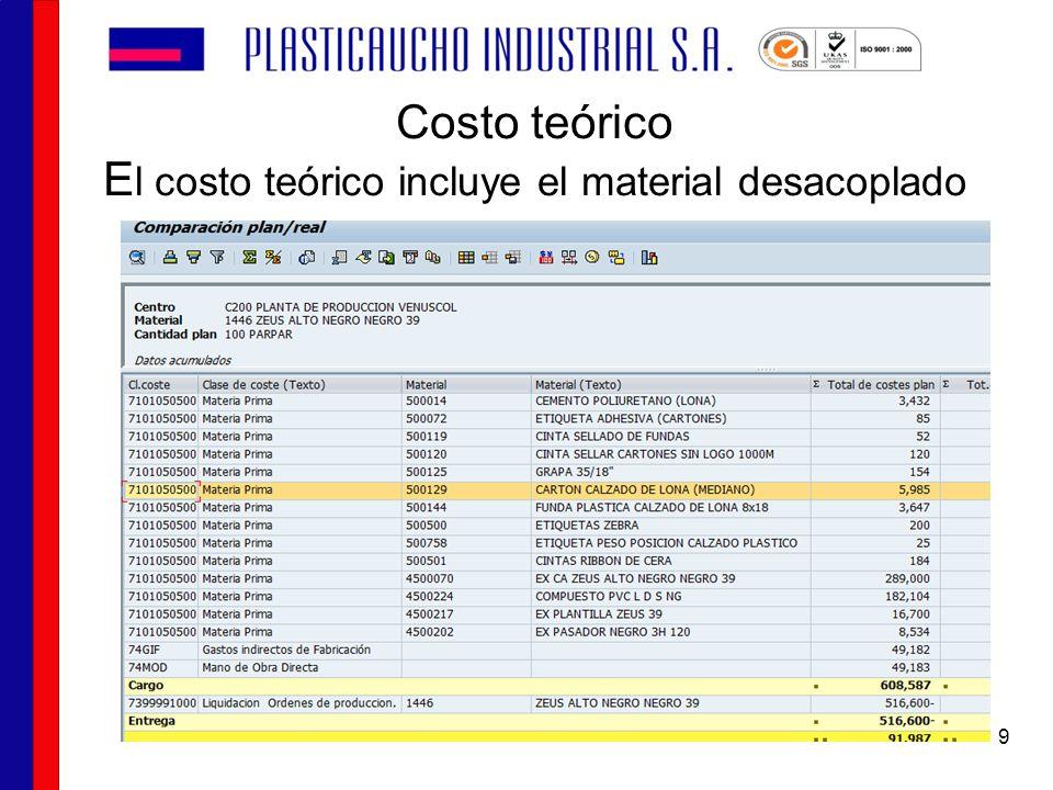 Costo teórico E l costo teórico incluye el material desacoplado 9