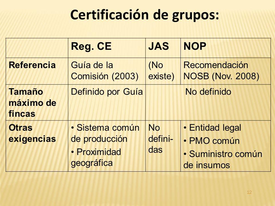 Reg. CEJASNOP ReferenciaGuía de la Comisión (2003) (No existe) Recomendación NOSB (Nov.