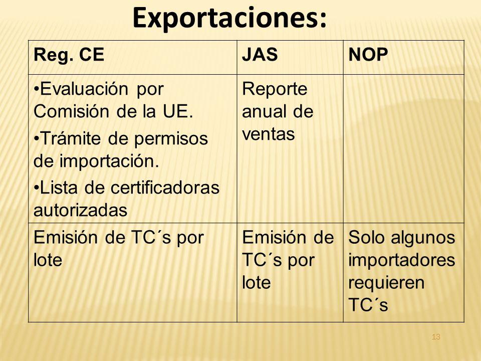 Reg. CEJASNOP Evaluación por Comisión de la UE. Trámite de permisos de importación.