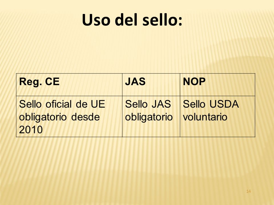 Reg. CEJASNOP Sello oficial de UE obligatorio desde 2010 Sello JAS obligatorio Sello USDA voluntario 14 Uso del sello: