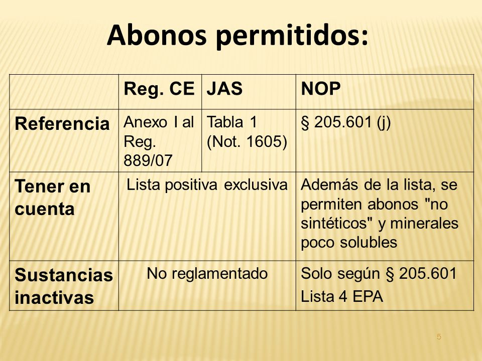 Reg. CEJASNOP Referencia Anexo I al Reg. 889/07 Tabla 1 (Not.