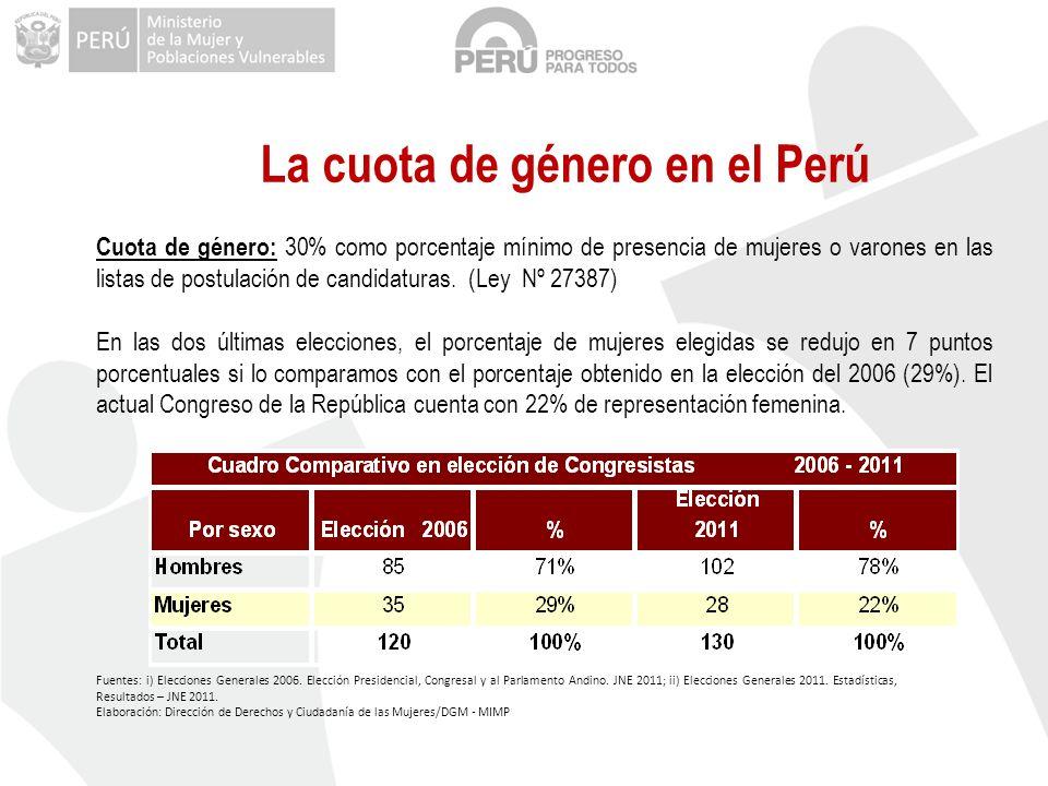 La cuota de género en el Perú Fuentes: i) Elecciones Generales 2006. Elección Presidencial, Congresal y al Parlamento Andino. JNE 2011; ii) Elecciones