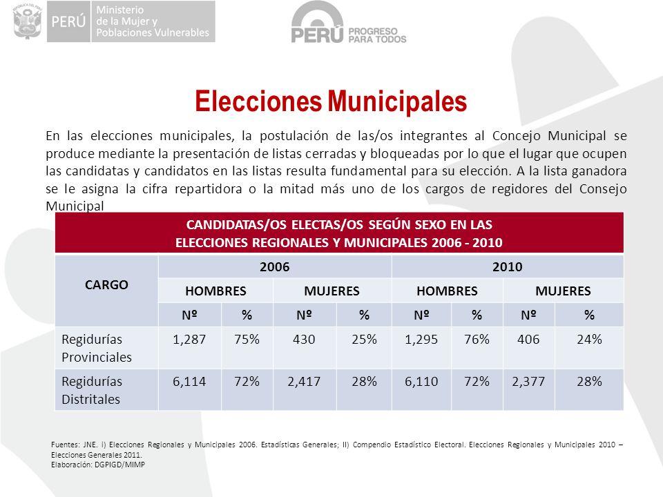 Elecciones Municipales CANDIDATAS/OS ELECTAS/OS SEGÚN SEXO EN LAS ELECCIONES REGIONALES Y MUNICIPALES 2006 - 2010 CARGO 20062010 HOMBRESMUJERESHOMBRESMUJERES Nº% % % % Regidurías Provinciales 1,28775%43025%1,29576%40624% Regidurías Distritales 6,11472%2,41728%6,11072%2,37728% En las elecciones municipales, la postulación de las/os integrantes al Concejo Municipal se produce mediante la presentación de listas cerradas y bloqueadas por lo que el lugar que ocupen las candidatas y candidatos en las listas resulta fundamental para su elección.