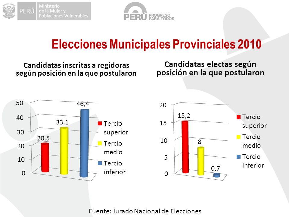 Fuente: Jurado Nacional de Elecciones Candidatas inscritas a regidoras según posición en la que postularon Candidatas electas según posición en la que postularon Elecciones Municipales Provinciales 2010