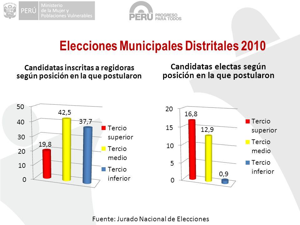 Candidatas inscritas a regidoras según posición en la que postularon Candidatas electas según posición en la que postularon Elecciones Municipales Dis