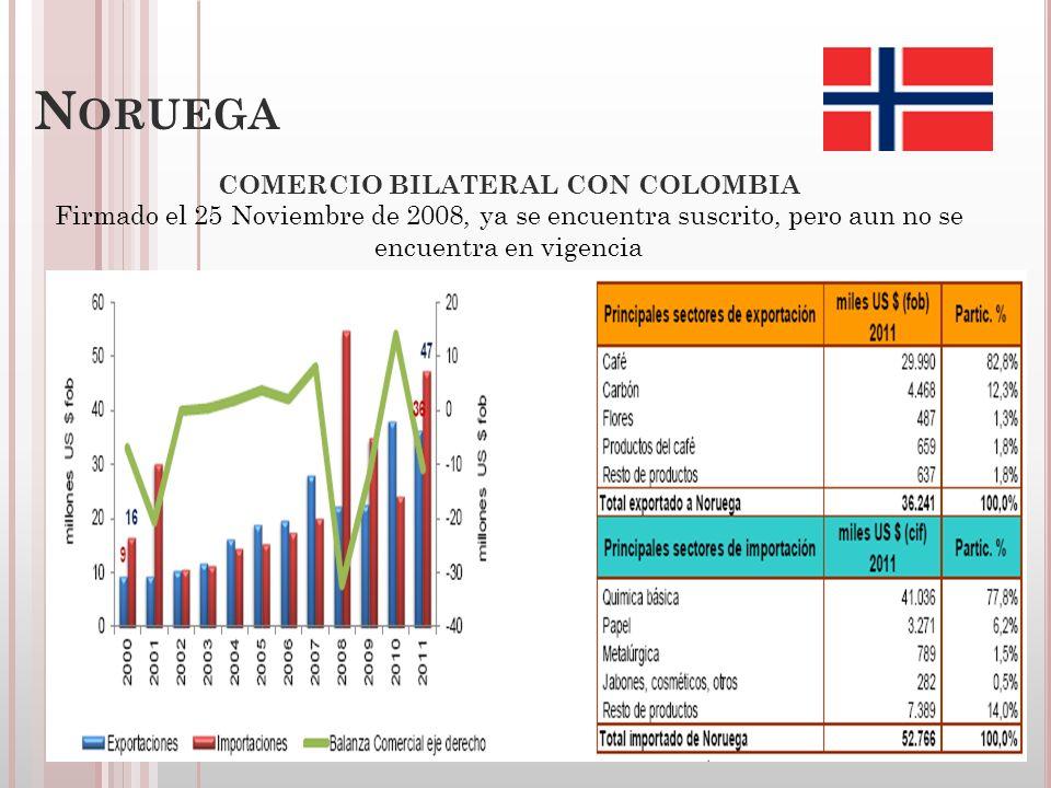 R ESUMEN DEL TLC ENTRE C OLOMBIA Y LOS ESTADOS AELC (EFTA)