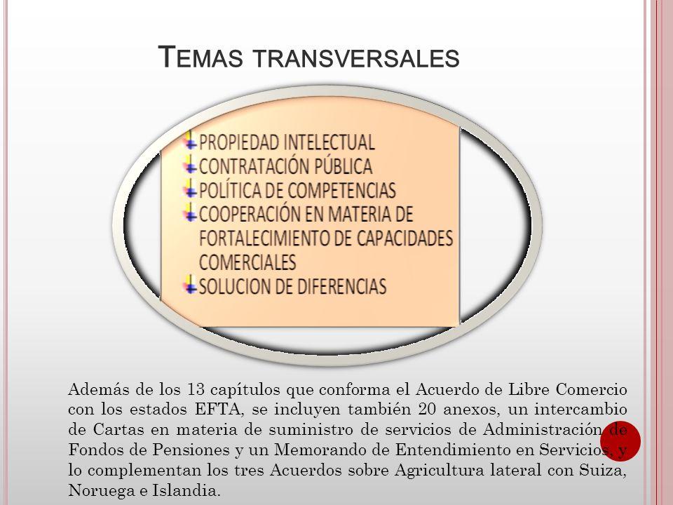 A CCESO A LOS MERCADOS DE BIENES AGRÍCOLAS En materia de acceso a los mercados de bienes agrícolas, el EFTA comprende dos grupos de bienes: -Productos Agrícolas Básicos – PAB, -Productos Agrícolas Procesados - PAP.