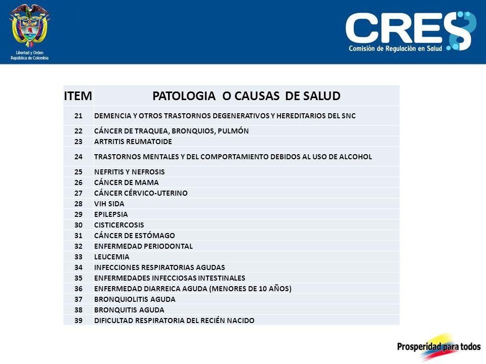 11 ITEMPATOLOGIA O CAUSAS DE SALUD 21DEMENCIA Y OTROS TRASTORNOS DEGENERATIVOS Y HEREDITARIOS DEL SNC 22CÁNCER DE TRAQUEA, BRONQUIOS, PULMÓN 23ARTRITIS REUMATOIDE 24TRASTORNOS MENTALES Y DEL COMPORTAMIENTO DEBIDOS AL USO DE ALCOHOL 25NEFRITIS Y NEFROSIS 26CÁNCER DE MAMA 27CÁNCER CÉRVICO-UTERINO 28VIH SIDA 29EPILEPSIA 30CISTICERCOSIS 31CÁNCER DE ESTÓMAGO 32ENFERMEDAD PERIODONTAL 33LEUCEMIA 34INFECCIONES RESPIRATORIAS AGUDAS 35ENFERMEDADES INFECCIOSAS INTESTINALES 36ENFERMEDAD DIARREICA AGUDA (MENORES DE 10 AÑOS) 37BRONQUIOLITIS AGUDA 38BRONQUITIS AGUDA 39DIFICULTAD RESPIRATORIA DEL RECIÉN NACIDO