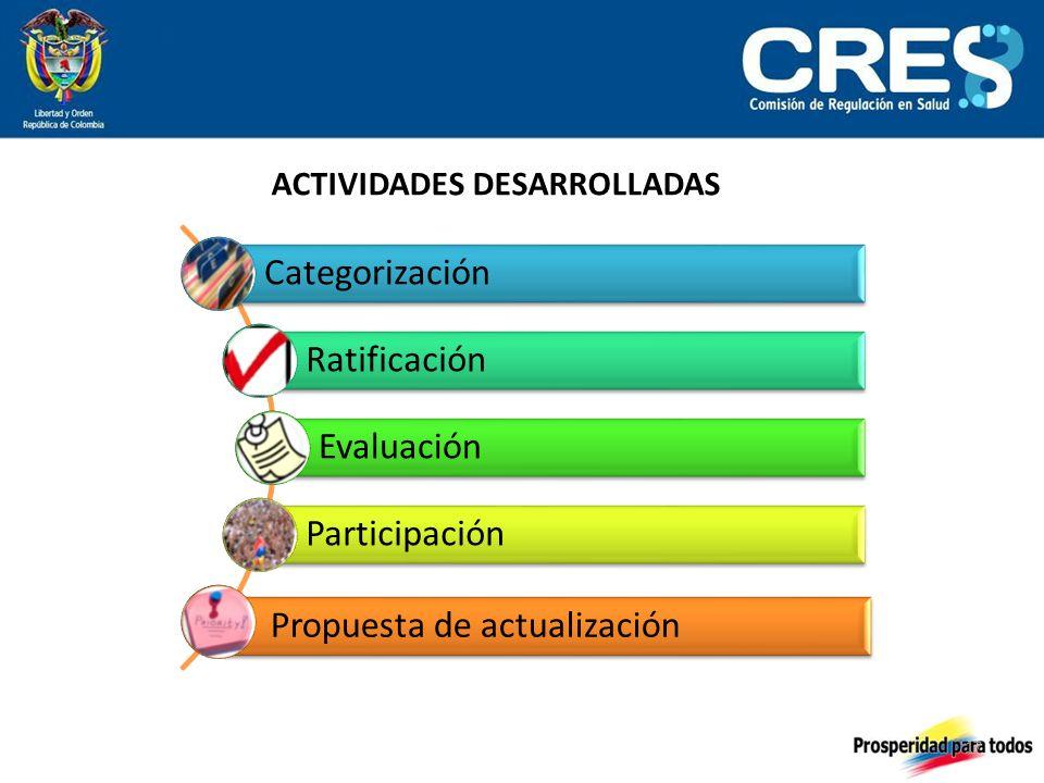 17 ACTIVIDADES DESARROLLADAS Categorización Ratificación Evaluación Participación Propuesta de actualización