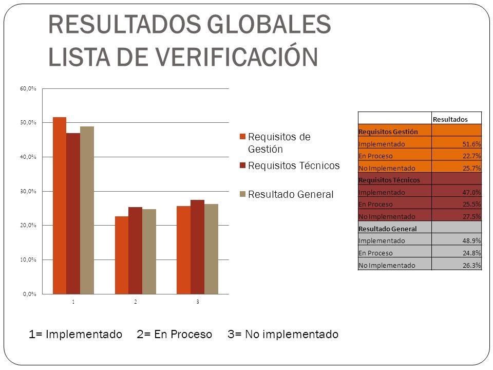 RESULTADOS GLOBALES LISTA DE VERIFICACIÓN Resultados Requisitos Gestión Implementado51.6% En Proceso22.7% No Implementado25.7% Requisitos Técnicos Imp