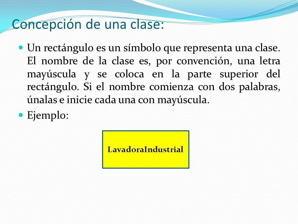Concepción de una clase: Un rectángulo es un símbolo que representa una clase.