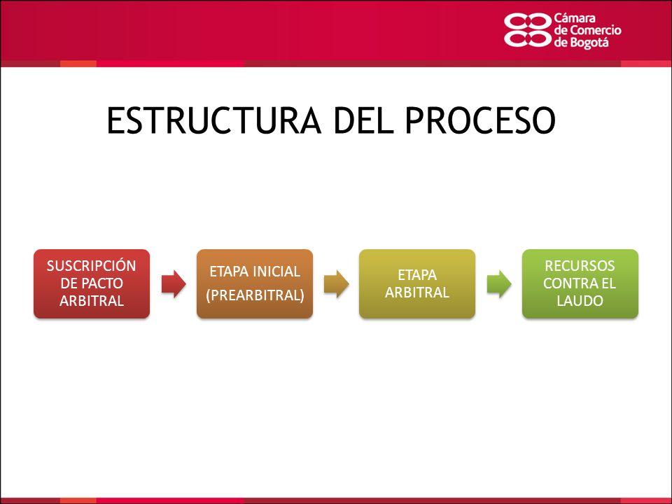 ESTRUCTURA DEL PROCESO SUSCRIPCIÓN DE PACTO ARBITRAL ETAPA INICIAL (PREARBITRAL) ETAPA ARBITRAL RECURSOS CONTRA EL LAUDO