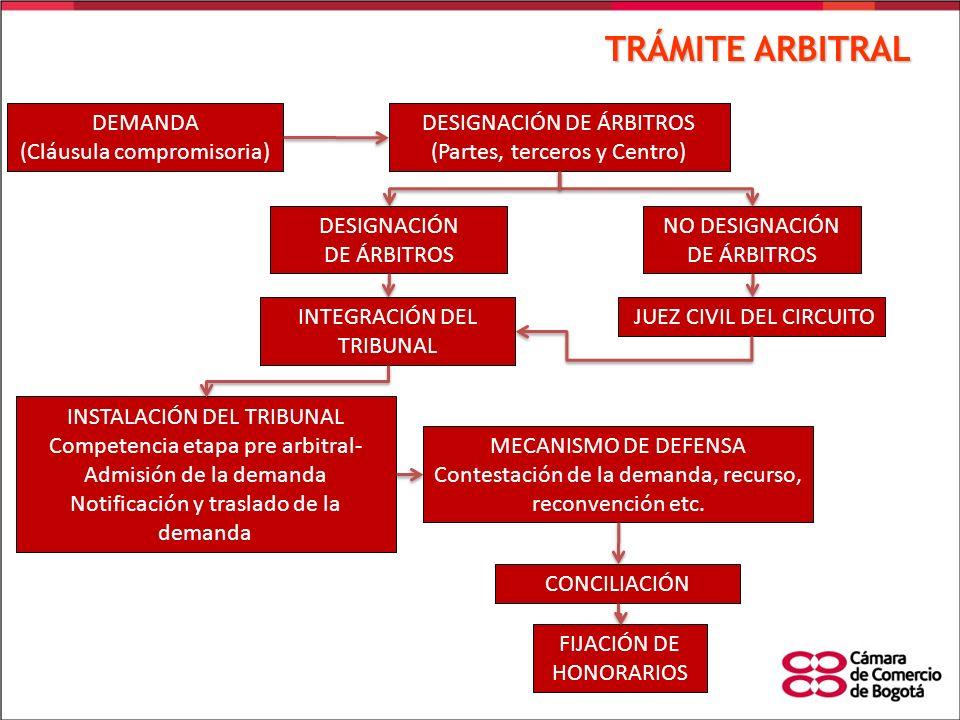 TRÁMITE ARBITRAL DEMANDA (Cláusula compromisoria) DESIGNACIÓN DE ÁRBITROS (Partes, terceros y Centro) NO DESIGNACIÓN DE ÁRBITROS DESIGNACIÓN DE ÁRBITR