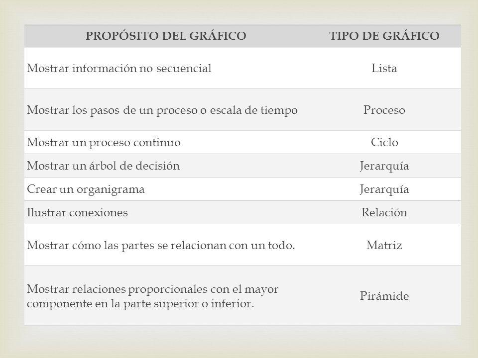 PROPÓSITO DEL GRÁFICOTIPO DE GRÁFICO Mostrar información no secuencialLista Mostrar los pasos de un proceso o escala de tiempoProceso Mostrar un proce