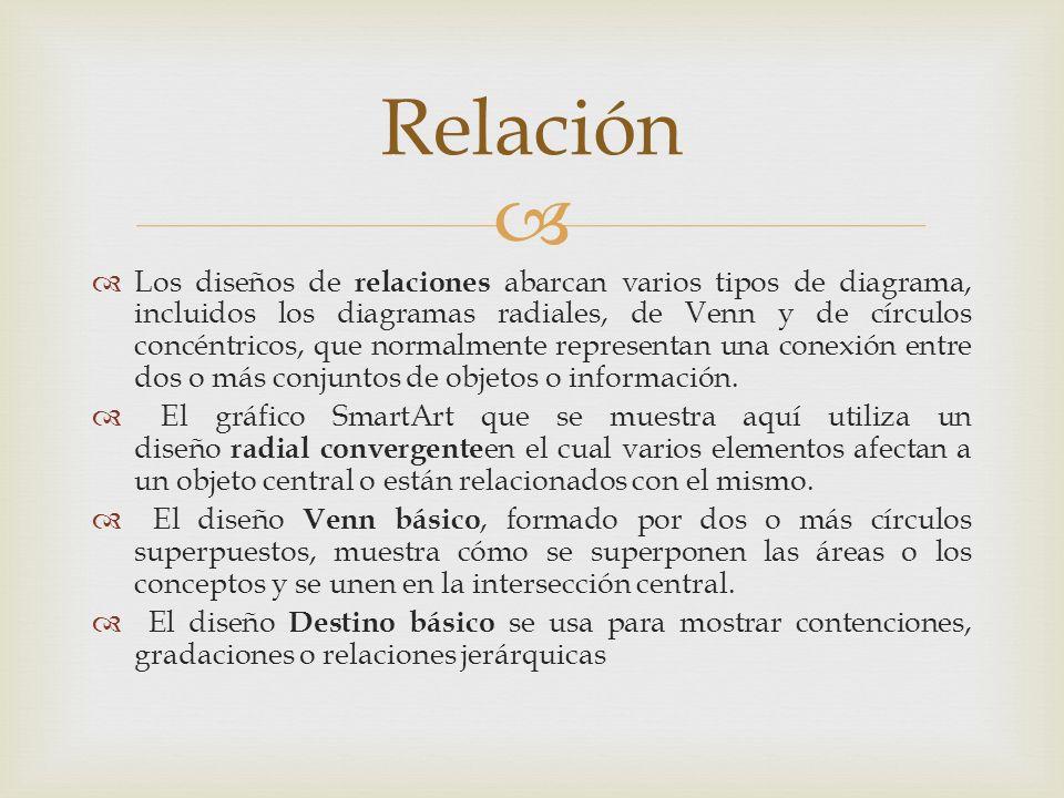 Los diseños de relaciones abarcan varios tipos de diagrama, incluidos los diagramas radiales, de Venn y de círculos concéntricos, que normalmente repr
