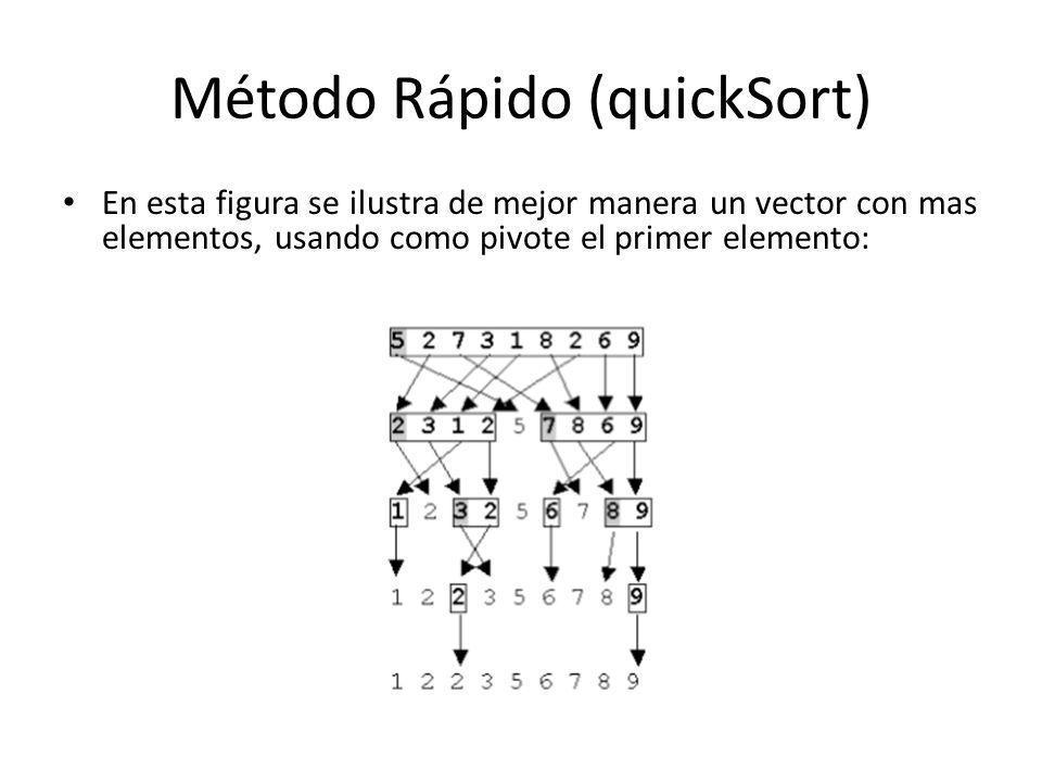 Método Rápido (quickSort) En esta figura se ilustra de mejor manera un vector con mas elementos, usando como pivote el primer elemento: