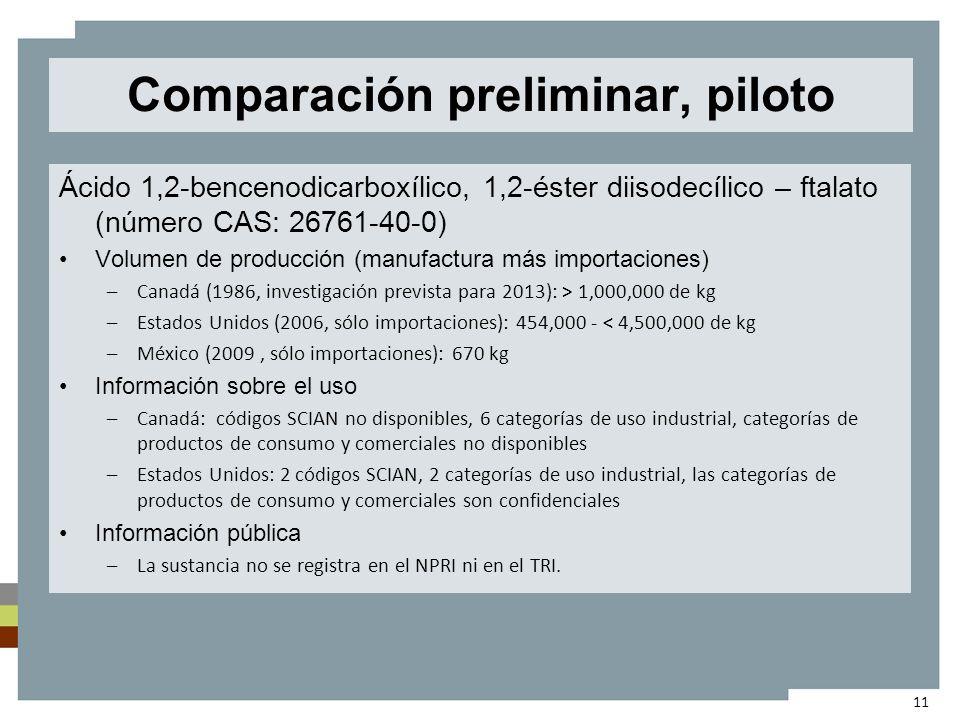 Comparación preliminar, piloto Ácido 1,2-bencenodicarboxílico, 1,2-éster diisodecílico – ftalato (número CAS: 26761-40-0) Volumen de producción (manufactura más importaciones) –Canadá (1986, investigación prevista para 2013): > 1,000,000 de kg –Estados Unidos (2006, sólo importaciones): 454,000 - < 4,500,000 de kg –México (2009, sólo importaciones): 670 kg Información sobre el uso –Canadá: códigos SCIAN no disponibles, 6 categorías de uso industrial, categorías de productos de consumo y comerciales no disponibles –Estados Unidos: 2 códigos SCIAN, 2 categorías de uso industrial, las categorías de productos de consumo y comerciales son confidenciales Información pública –La sustancia no se registra en el NPRI ni en el TRI.