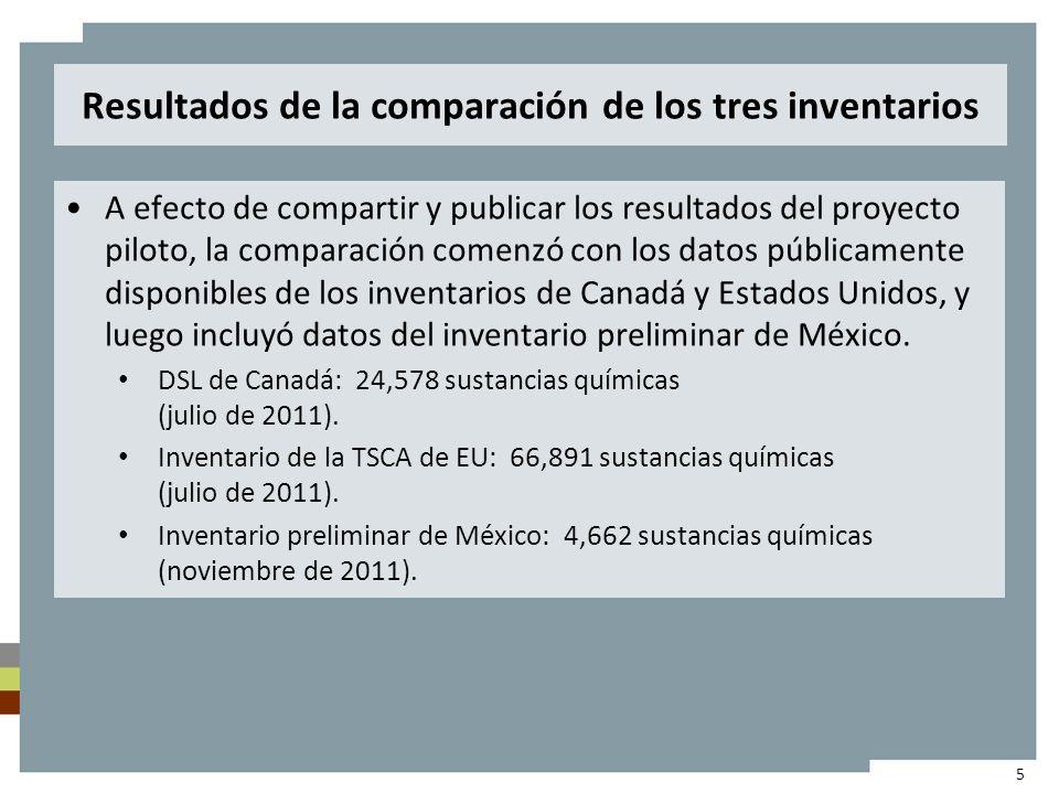 Resultados de la comparación de los tres inventarios A efecto de compartir y publicar los resultados del proyecto piloto, la comparación comenzó con los datos públicamente disponibles de los inventarios de Canadá y Estados Unidos, y luego incluyó datos del inventario preliminar de México.