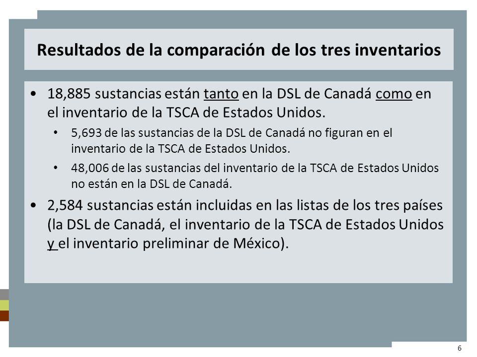 Resultados de la comparación de los tres inventarios 18,885 sustancias están tanto en la DSL de Canadá como en el inventario de la TSCA de Estados Unidos.