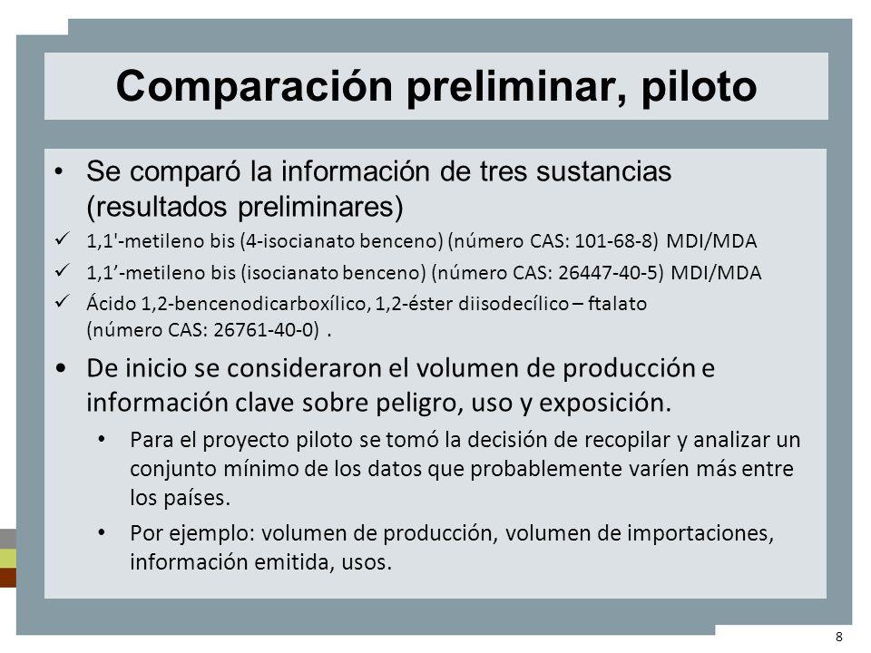 Comparación preliminar, piloto 1,1 -metileno bis (4-isocianato benceno) MDI/MDA (número CAS: 101-68-8) Volumen de producción (manufactura más importaciones) –Canadá (2008): 7 millones de kg –Estados Unidos (2006): 45 millones hasta < 226.8 millones de kg –México (2009, sólo importaciones): 1.7 millones de kg Información sobre el uso –Canadá: 26 códigos SCIAN, 7 categorías de uso industrial, 11 categorías de productos de consumo y comerciales –Estados Unidos: 2 códigos SCIAN, 3 categorías de uso industrial, 5 categorías de productos de consumo y comerciales Información pública –Disponible tanto en Canadá como en Estados Unidos (como parte del grupo MDI/MDA) mediante el Inventario Nacional de Emisiones de Contaminantes (National Pollutant Release Inventory, NPRI) y el Inventario de Emisiones Tóxicas (Toxics Release Inventory, TRI).
