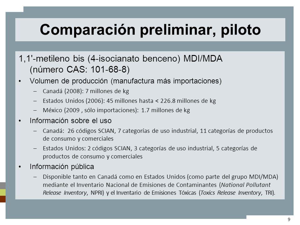 Comparación preliminar, piloto 1,1-metileno bis (isocianato benceno) MDI/MDA (número CAS: 26447-40-5) Volumen de producción (manufactura más importaciones) –Canadá (2008): 2.7 millones de kg –Estados Unidos (2006, sólo importaciones): 624,000 kg –México (2009, sólo importaciones): 1.6 millones de kg Información sobre el uso –Canadá: 19 códigos SCIAN, 6 categorías de uso industrial, 12 categorías de productos de consumo y comerciales –Estados Unidos: 1 código SCIAN, 1 categoría de uso industrial, 5 categorías de productos de consumo y comerciales Información pública –La sustancia no se registra en el NPRI ni en el TRI.