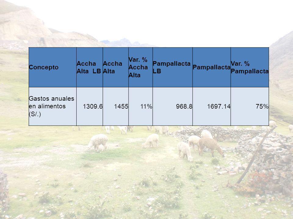Concepto Accha Alta LB Accha Alta Var. % Accha Alta Pampallacta LB Pampallacta Var. % Pampallacta Gastos anuales en alimentos (S/.) 1309.6145511%968.8