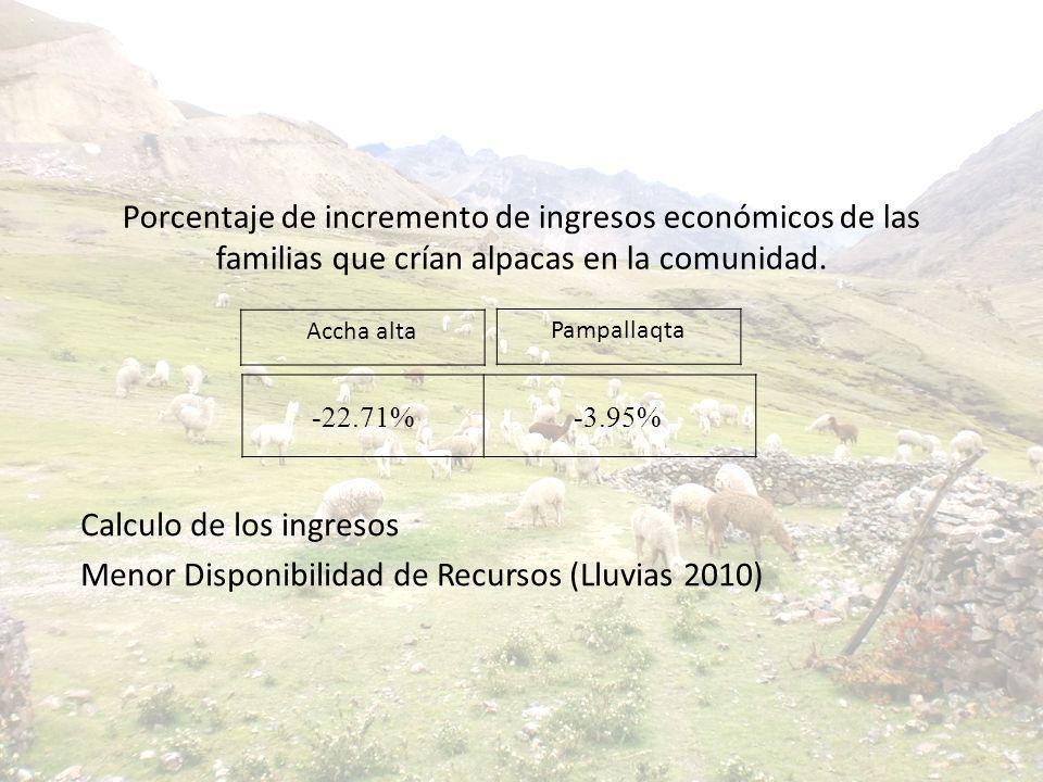 Porcentaje de incremento de ingresos económicos de las familias que crían alpacas en la comunidad. Calculo de los ingresos Menor Disponibilidad de Rec