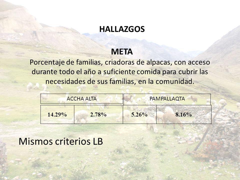 Porcentaje de familias, criadoras de alpacas, con acceso durante todo el año a suficiente comida para cubrir las necesidades de sus familias, en la co