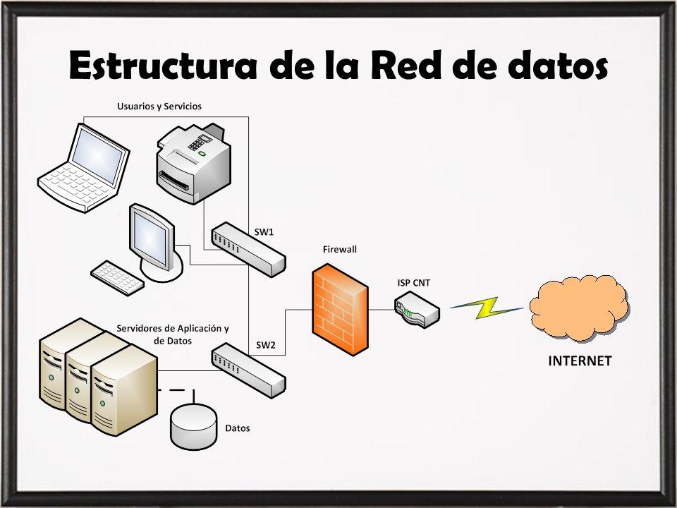 Estructura de la Red de datos