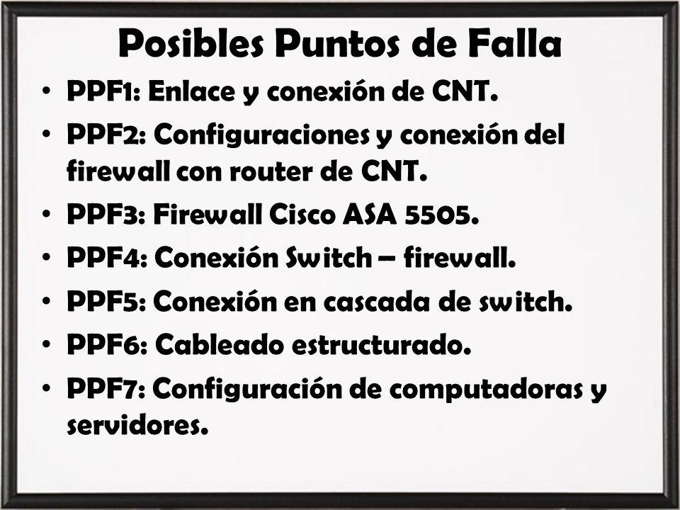 PPF1: Enlace y conexión de CNT. PPF2: Configuraciones y conexión del firewall con router de CNT. PPF3: Firewall Cisco ASA 5505. PPF4: Conexión Switch