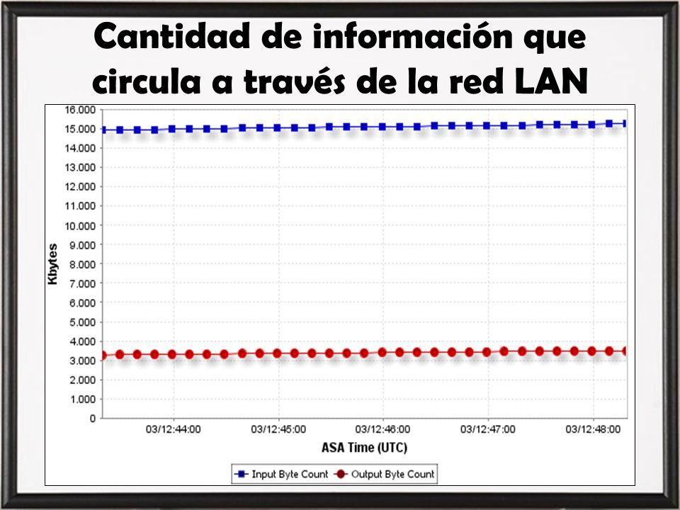 Cantidad de información que circula a través de la red LAN