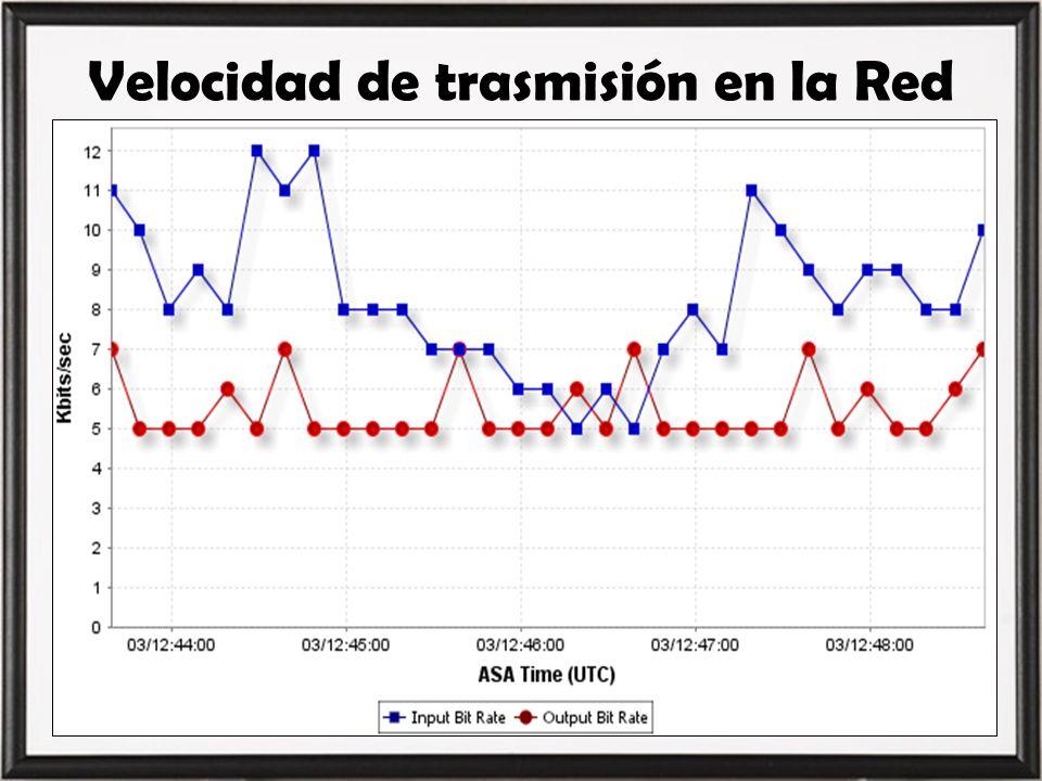 Velocidad de trasmisión en la Red