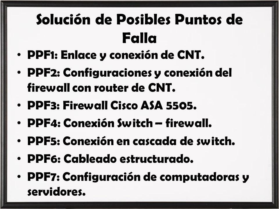 Solución de Posibles Puntos de Falla PPF1: Enlace y conexión de CNT. PPF2: Configuraciones y conexión del firewall con router de CNT. PPF3: Firewall C