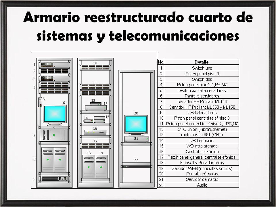 Armario reestructurado cuarto de sistemas y telecomunicaciones