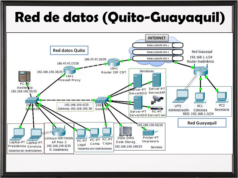 Red de datos (Quito-Guayaquil)