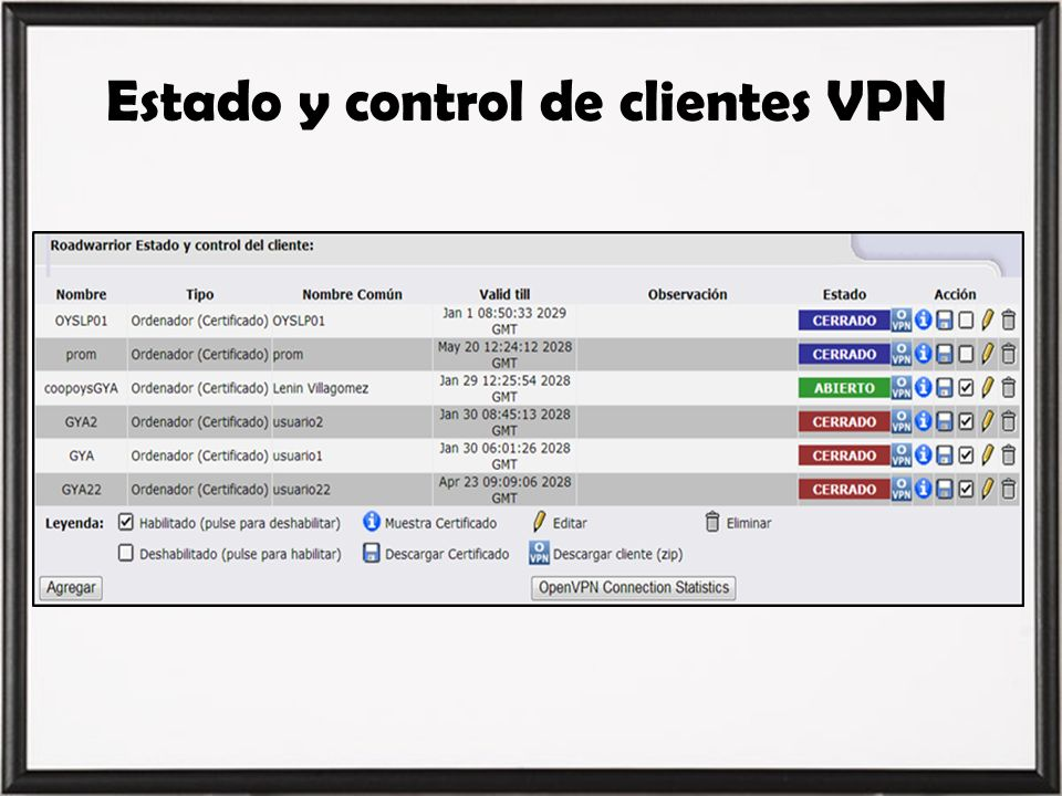 Estado y control de clientes VPN