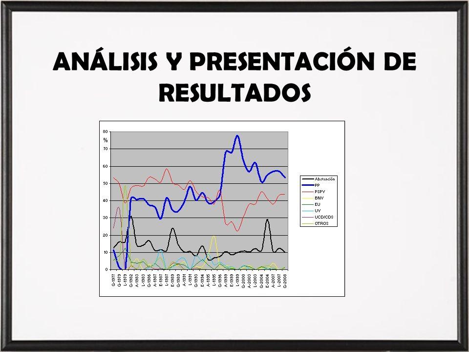 ANÁLISIS Y PRESENTACIÓN DE RESULTADOS