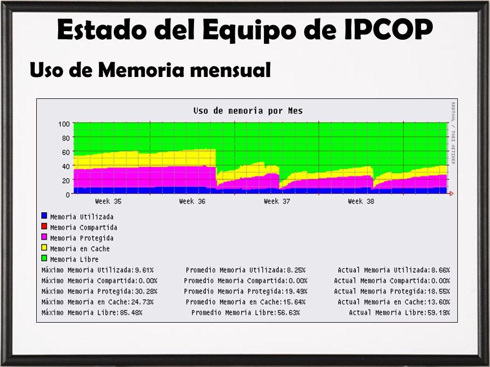Estado del Equipo de IPCOP Uso de Memoria mensual