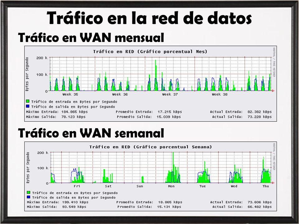 Tráfico en la red de datos Tráfico en WAN mensual Tráfico en WAN semanal