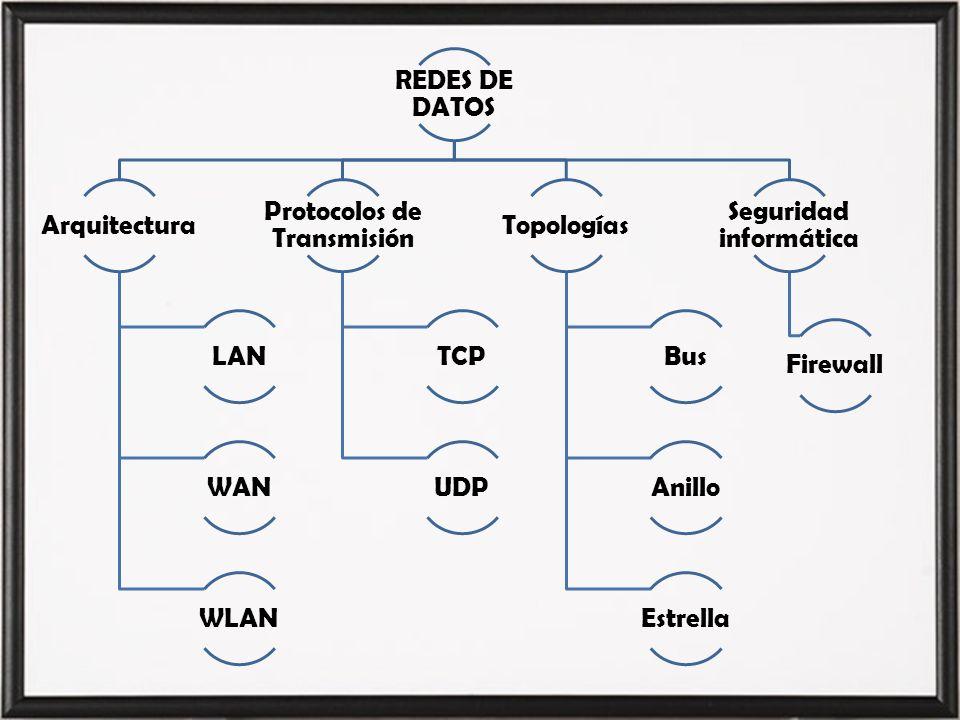 AGENDA Generalidades y Objetivos.Introducción a las Redes de Datos.