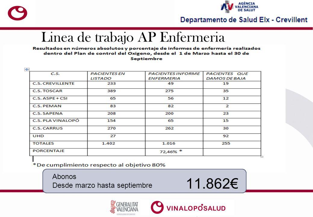 Linea de trabajo AP Enfermeria Abonos Desde marzo hasta septiembre 11.862
