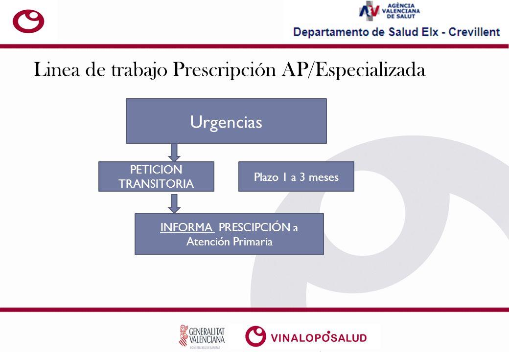 Linea de trabajo Prescripción AP/Especializada Urgencias PETICION TRANSITORIA Plazo 1 a 3 meses INFORMA PRESCIPCIÓN a Atención Primaria