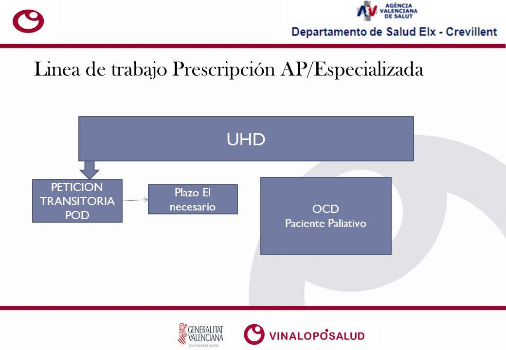 Linea de trabajo Prescripción AP/Especializada UHD PETICION TRANSITORIA POD Plazo El necesario OCD Paciente Paliativo