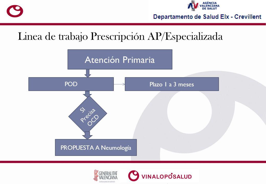 Linea de trabajo Prescripción AP/Especializada Atención Primaria POD Plazo 1 a 3 meses SI Precisa OCD PROPUESTA A Neumología